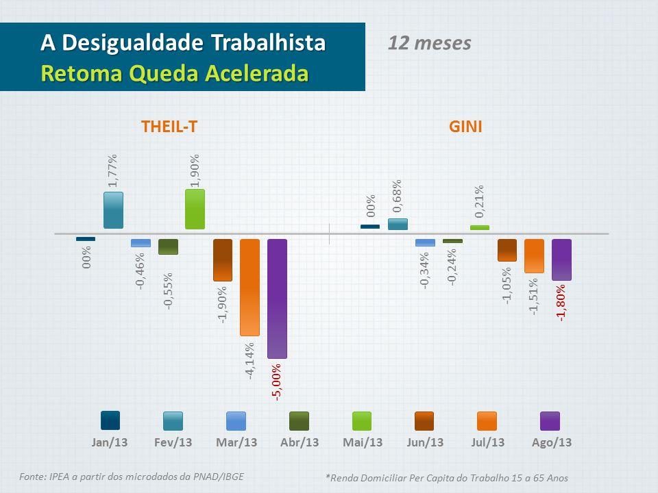 12 meses A Desigualdade Trabalhista Retoma Queda Acelerada Jan/13 THEIL-T 00% 1,77% -0,46% -0,55% 1,90% -1,90% -4,14% -5,00% GINI Fev/13Mar/13Abr/13Ma