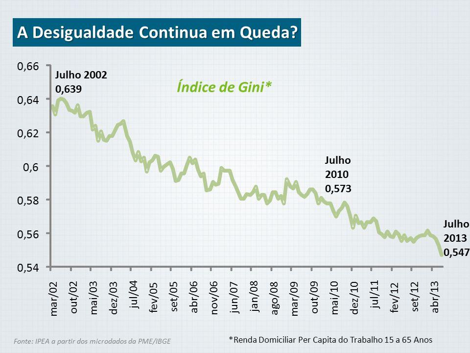 Índice de Gini* Fonte: IPEA a partir dos microdados da PME/IBGE A Desigualdade Continua em Queda? 0,54 0,56 0,58 0,6 0,62 0,64 0,66 mar/02 out/02 mai/