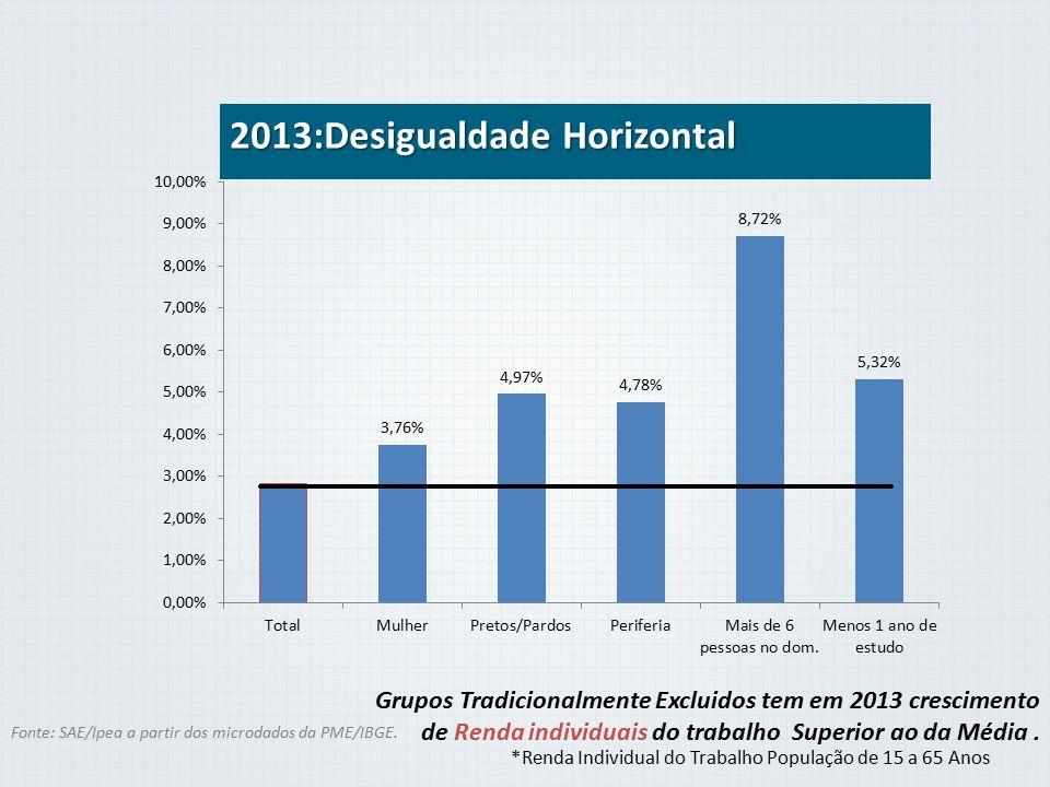 2013:Desigualdade Horizontal *Renda Individual do Trabalho População de 15 a 65 Anos Fonte: SAE/Ipea a partir dos microdados da PME/IBGE. Grupos Tradi
