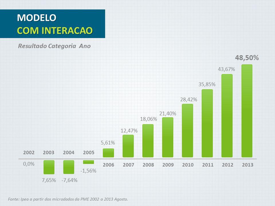 0,0% Fonte: Ipea a partir dos microdados da PME 2002 a 2013 Agosto. Resultado Categoria Ano MODELO COM INTERACAO 200320042005 200620072008201120122009