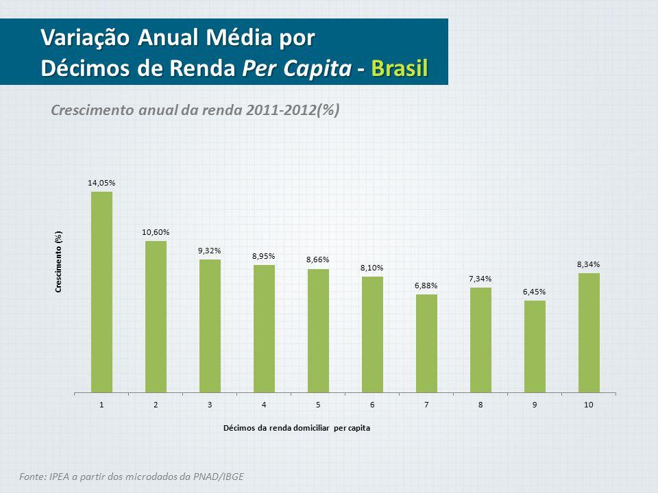 Mês contra mês Renda per Capita do Trabalho Jan/13 Média 05% 3,43% -0,54% 0,88% 0,82% 1,83% 3,13% 2,38% Mediana Fev/13Mar/13Abr/13Mai/13Jun/13Jul/13Ago/13 06% 4,65% 2,64% 4,35% 2,28% 4,32% 6,80% 4,62% Fonte: IPEA a partir dos microdados da PNAD/IBGE *Renda Domiciliar Per Capita do Trabalho 15 a 65 Anos