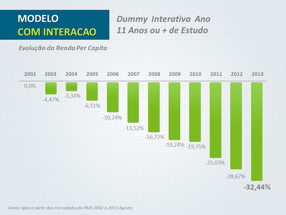 0,0% Fonte: Ipea a partir dos microdados da PME 2002 a 2013 Agosto. Evolução da Renda Per Capita MODELO COM INTERACAO Dummy Interativa Ano 11 Anos ou