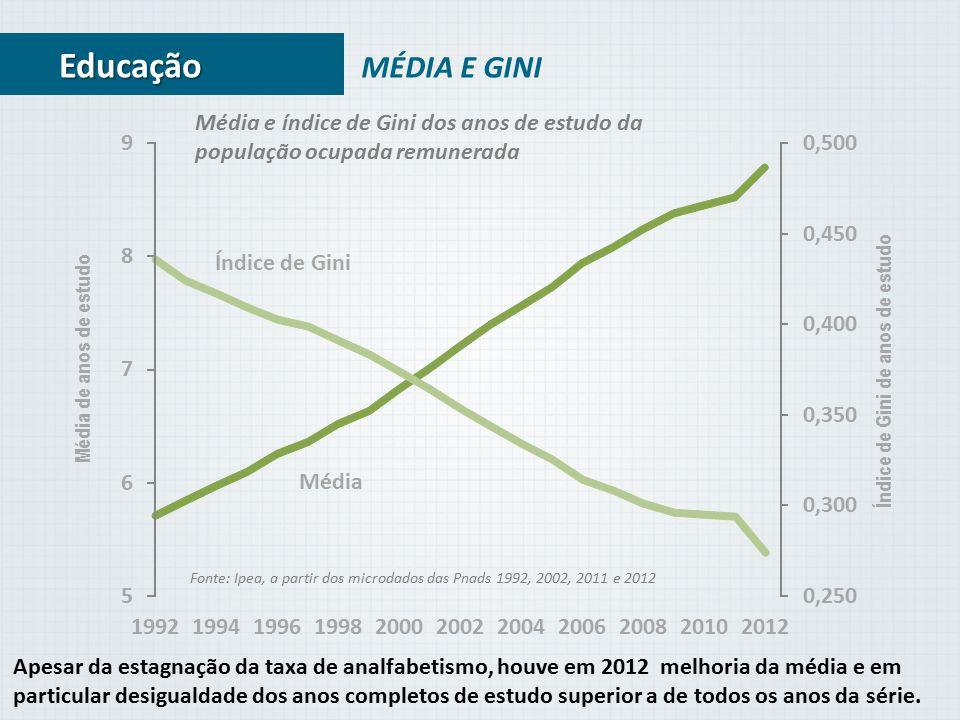 MÉDIA E GINI Fonte: Ipea, a partir dos microdados das Pnads 1992, 2002, 2011 e 2012 Educação Média Índice de Gini 0,250 0,300 0,350 0,400 0,450 0,500