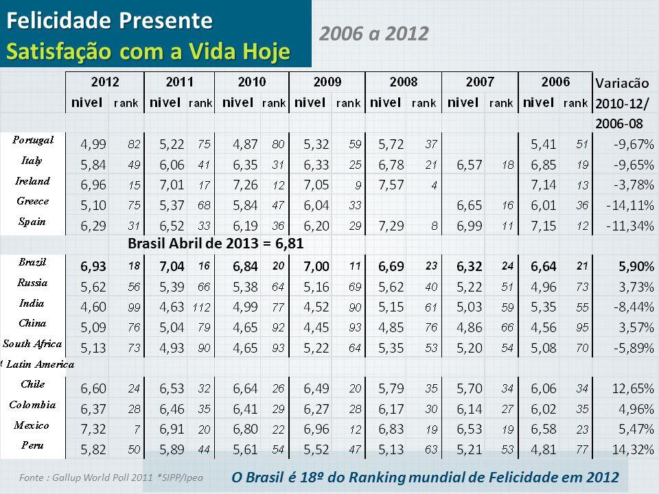 O Brasil é 18º do Ranking mundial de Felicidade em 2012 Felicidade Presente Satisfação com a Vida Hoje 2006 a 2012 Fonte : Gallup World Poll 2011 *SIP