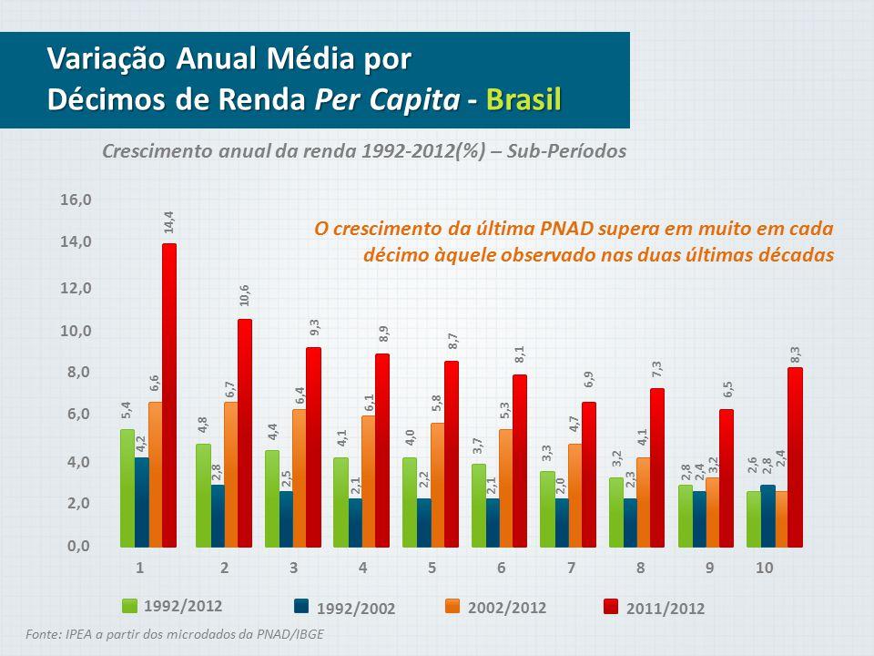Componente que Explica Proporção de Extremamente Pobres % da Queda Total Crescimento da renda 48,6% Queda da desigualdade 50,4% Total100 Decomposições dinâmicas da Extrema Pobreza no Brasil, Entre 2011-2012 Fonte: IPEA a partir dos microdados da PNAD/IBGE O que explica + a Inclusão.