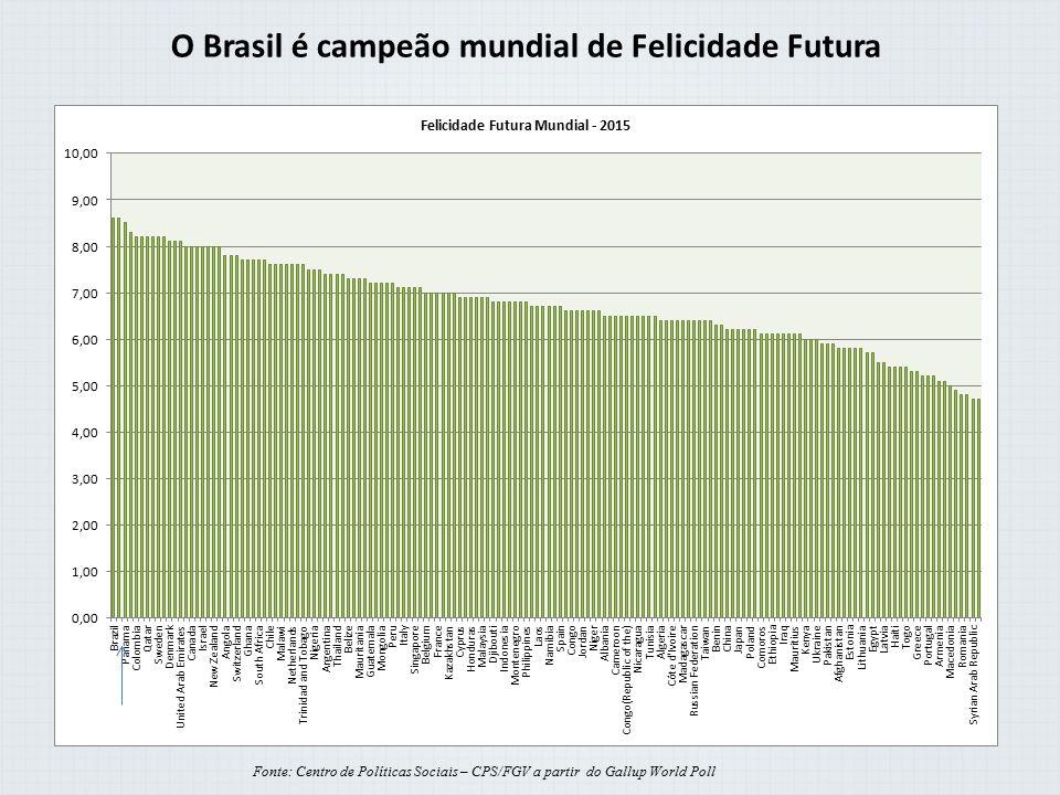 O Brasil é campeão mundial de Felicidade Futura Fonte: Centro de Políticas Sociais – CPS/FGV a partir do Gallup World Poll