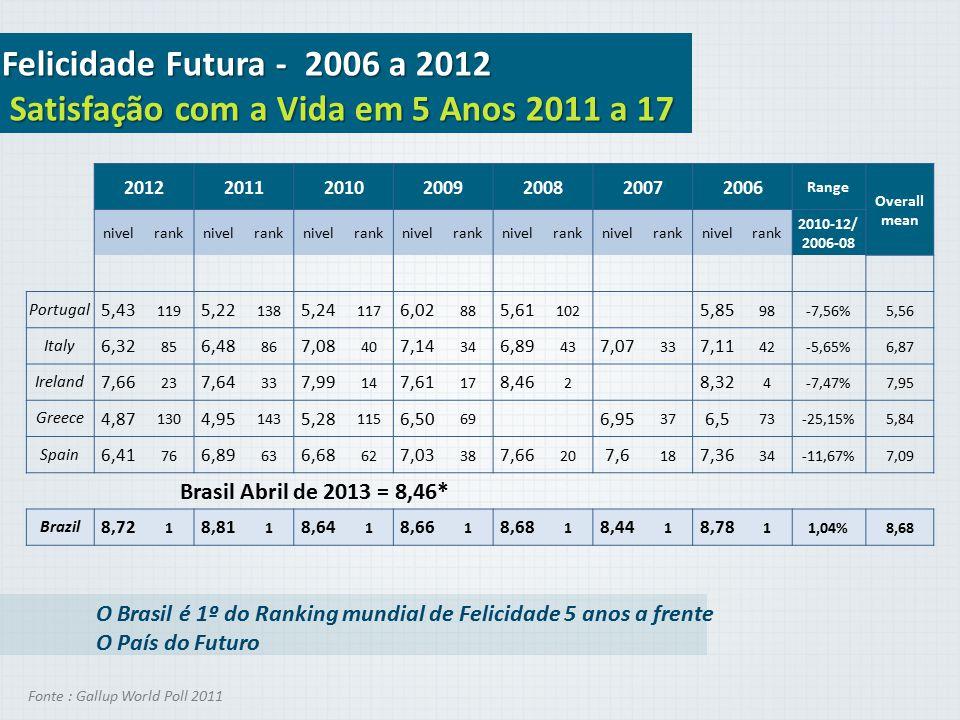 Felicidade Futura - 2006 a 2012 Satisfação com a Vida em 5 Anos 2011 a 17 2012201120102009200820072006 Range Overall mean nivelranknivelranknivelrankn