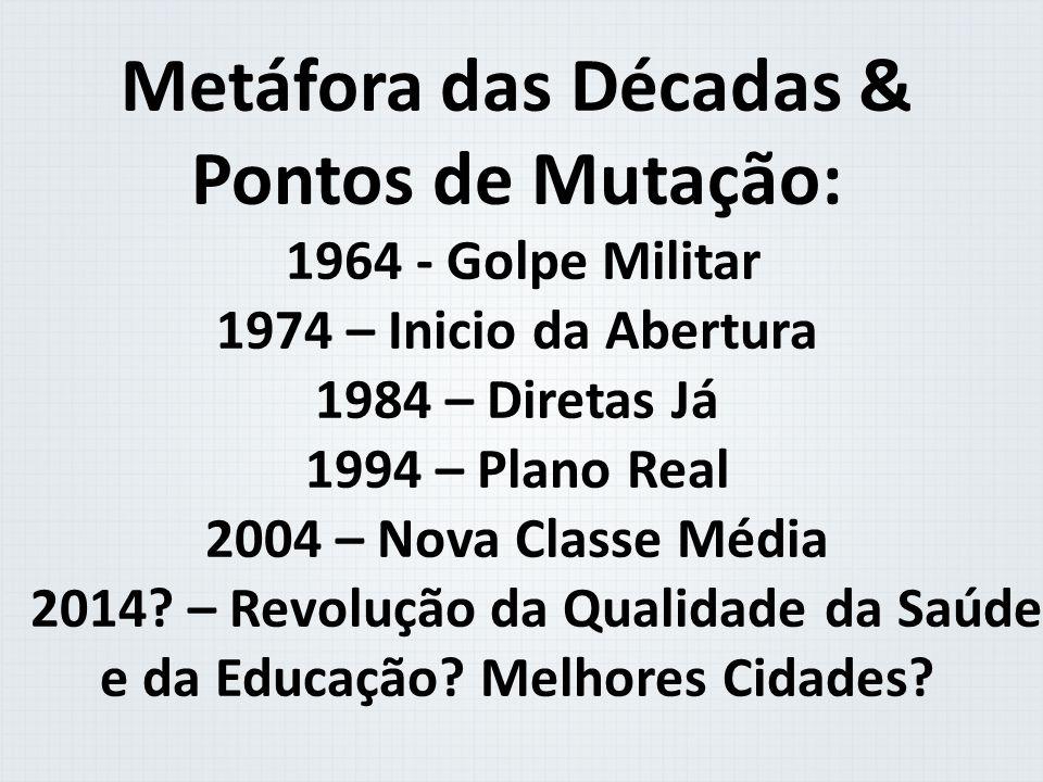 Metáfora das Décadas & Pontos de Mutação: 1964 - Golpe Militar 1974 – Inicio da Abertura 1984 – Diretas Já 1994 – Plano Real 2004 – Nova Classe Média