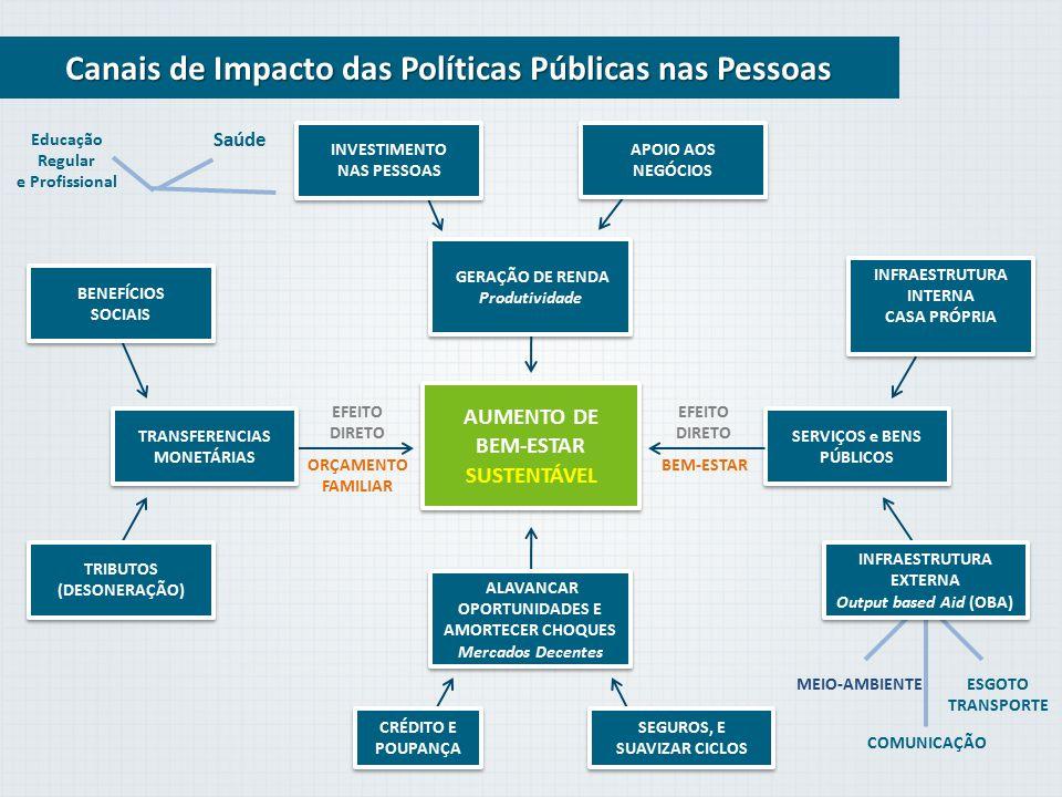 Canais de Impacto das Políticas Públicas nas Pessoas AUMENTO DE BEM-ESTAR SUSTENTÁVEL INVESTIMENTO NAS PESSOAS INVESTIMENTO NAS PESSOAS SERVIÇOS e BEN
