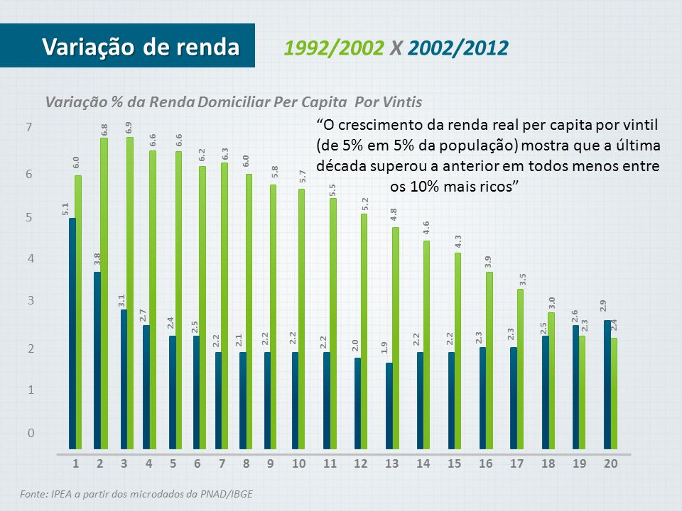 1992/2002 X 2002/2012 3201245678910131112141516171819 Fonte: IPEA a partir dos microdados da PNAD/IBGE Variação de renda Variação % da Renda Domicilia