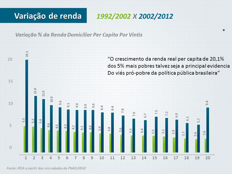 Índice de Gini* Fonte: IPEA a partir dos microdados da PME/IBGE A Desigualdade Continua em Queda.