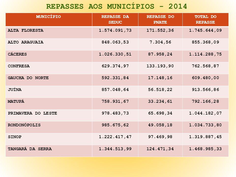 REPASSES AOS MUNICÍPIOS - 2014 MUNICÍPIOREPASSE DA SEDUC REPASSE DO PNATE TOTAL DO REPASSE ALTA FLORESTA1.574.091,73171.552,361.745.644,09 ALTO ARAGUA