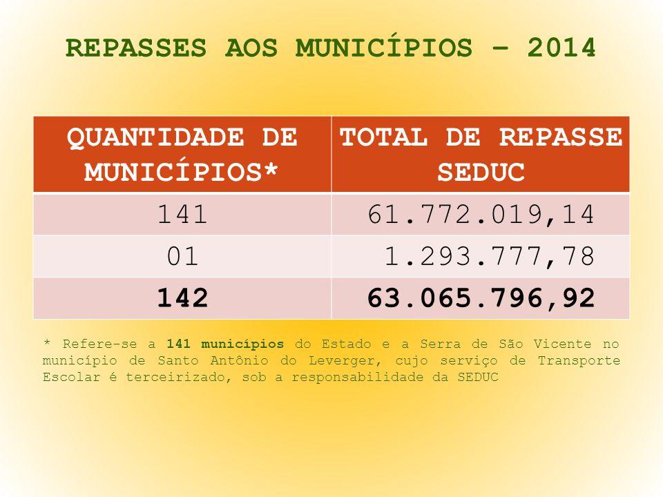 REPASSES AOS MUNICÍPIOS – 2014 QUANTIDADE DE MUNICÍPIOS* TOTAL DE REPASSE SEDUC 14161.772.019,14 01 1.293.777,78 14263.065.796,92 * Refere-se a 141 mu