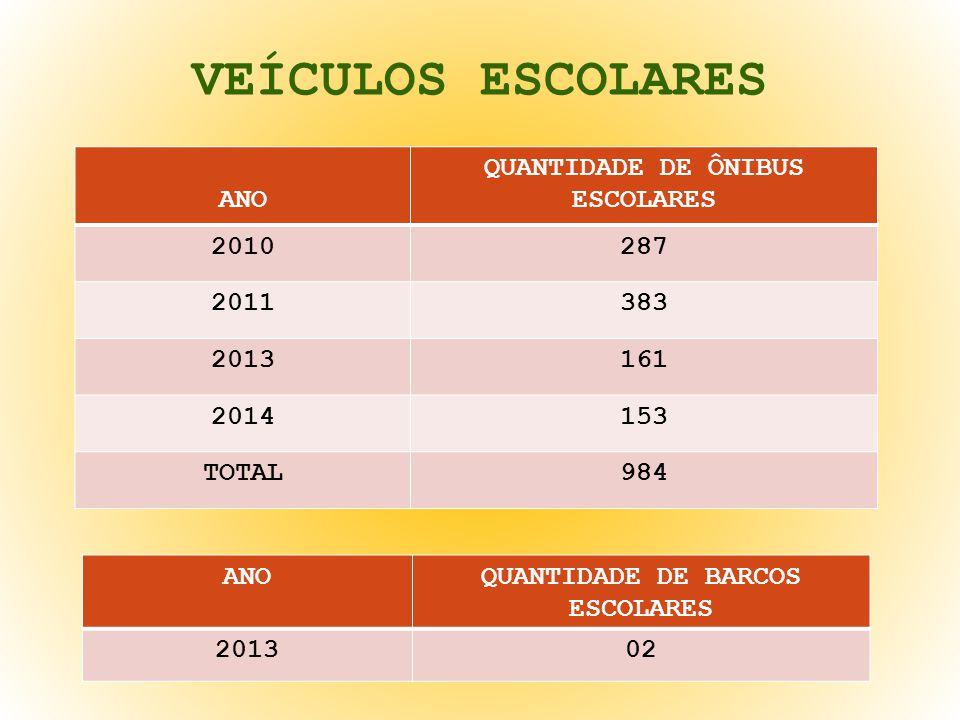 VEÍCULOS ESCOLARES ANO QUANTIDADE DE ÔNIBUS ESCOLARES 2010287 2011383 2013161 2014153 TOTAL984 ANOQUANTIDADE DE BARCOS ESCOLARES 201302