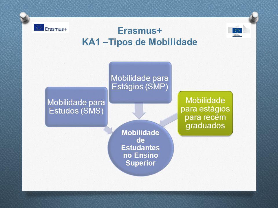 Erasmus+ KA1 –Mobilidade de Estudantes Duração da Mobilidade 12 meses em cada ciclo de estudos incluindo Total até 12 meses em cada ciclo de estudos podendo combinar estudos com estágio (incluindo estágio recém graduado) o 3 a 12 meses em estudos (SMS); o 2 a 12 meses em estágios (SMP ou recém graduado);