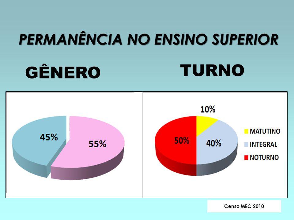 Censo MEC 2010 GÊNERO TURNO