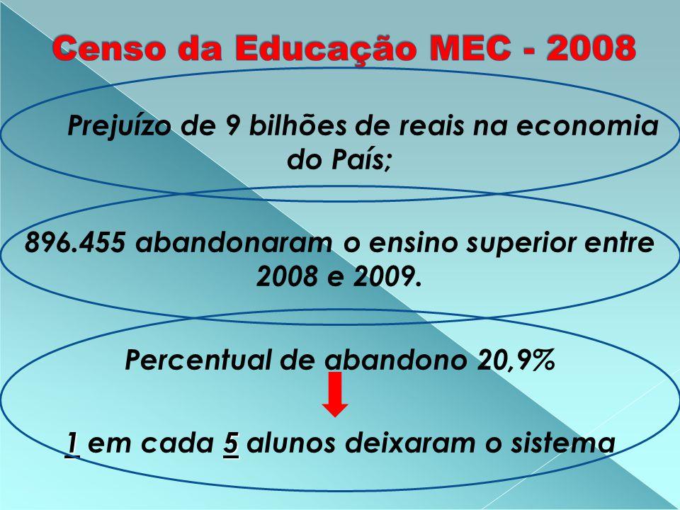 Prejuízo de 9 bilhões de reais na economia do País; 896.455 abandonaram o ensino superior entre 2008 e 2009.