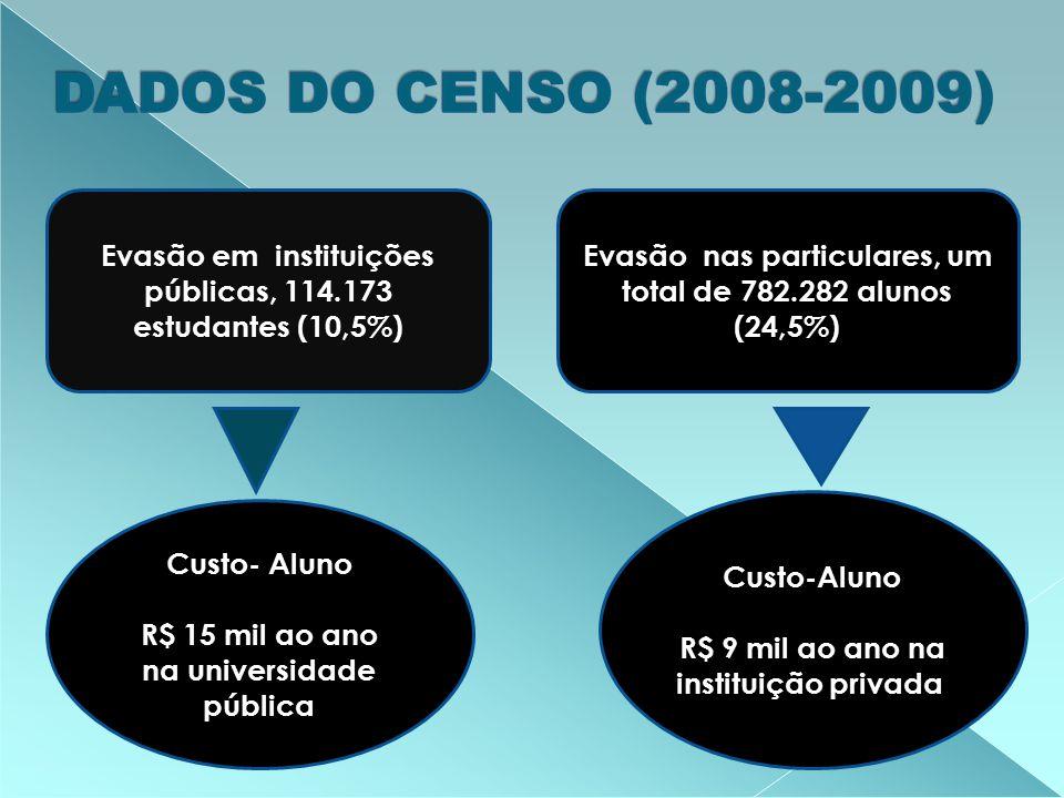 Evasão em instituições públicas, 114.173 estudantes (10,5%) Evasão nas particulares, um total de 782.282 alunos (24,5%) Custo- Aluno R$ 15 mil ao ano na universidade pública Custo-Aluno R$ 9 mil ao ano na instituição privada