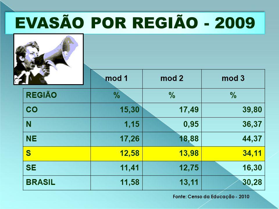 EVASÃO POR REGIÃO - 2009 mod 1mod 2mod 3 REGIÃO%% CO15,3017,4939,80 N1,150,9536,37 NE17,2618,8844,37 S12,5813,9834,11 SE11,4112,7516,30 BRASIL11,5813,1130,28 Fonte: Censo da Educação - 2010
