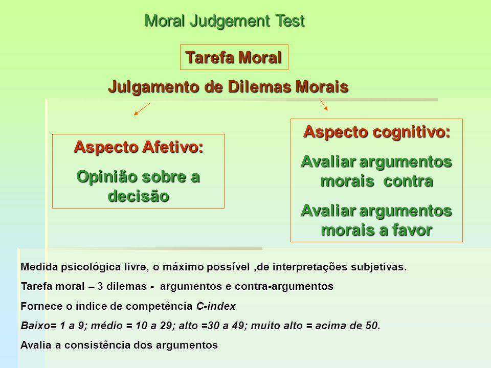 Julgamento de Dilemas Morais Julgamento de Dilemas Morais Aspecto cognitivo: Avaliar argumentos morais contra Avaliar argumentos morais a favor Moral