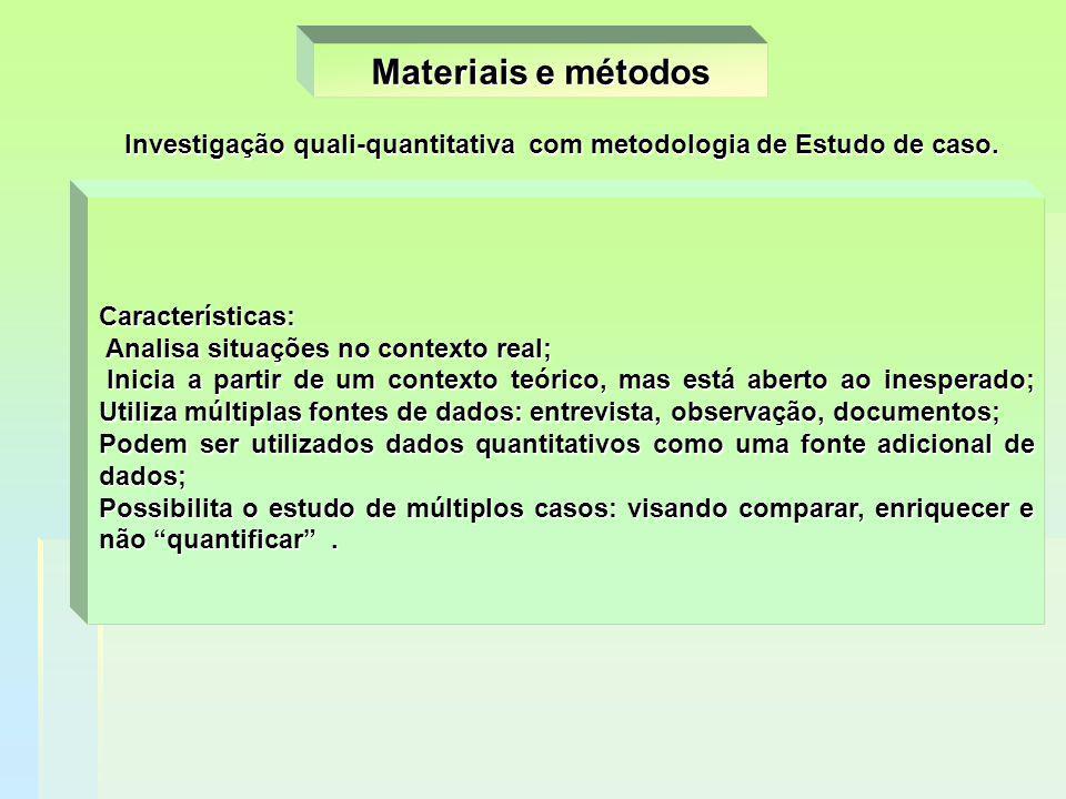 Materiais e métodos Uma estratégia para pesquisa que envolve investigação empírica de um fenômeno particular, contemporâneo, dentro de seu contexto re