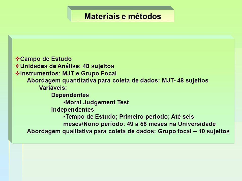 Materiais e métodos  Campo de Estudo  Unidades de Análise: 48 sujeitos  Instrumentos: MJT e Grupo Focal Abordagem quantitativa para coleta de dados