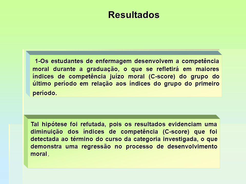 Resultados 1-Os estudantes de enfermagem desenvolvem a competência moral durante a graduação, o que se refletirá em maiores índices de competência juí