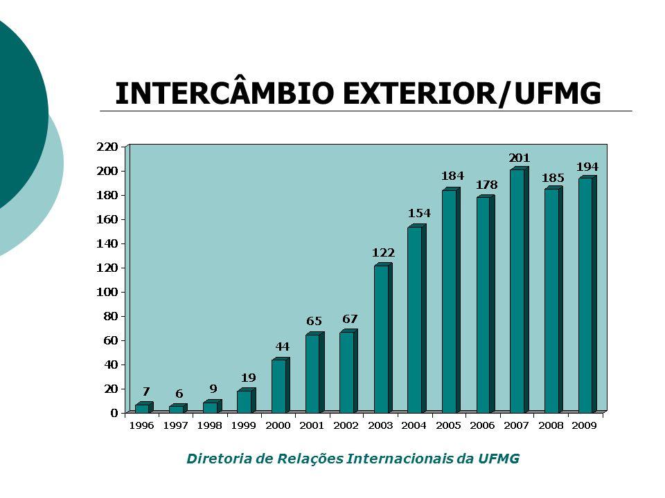 INTERCÂMBIO EXTERIOR/UFMG Diretoria de Relações Internacionais da UFMG