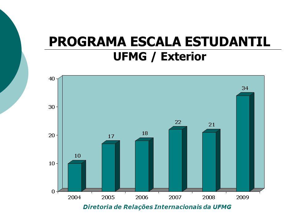 PROGRAMA ESCALA ESTUDANTIL UFMG / Exterior Diretoria de Relações Internacionais da UFMG