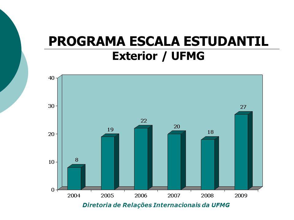 PROGRAMA ESCALA ESTUDANTIL Exterior / UFMG Diretoria de Relações Internacionais da UFMG