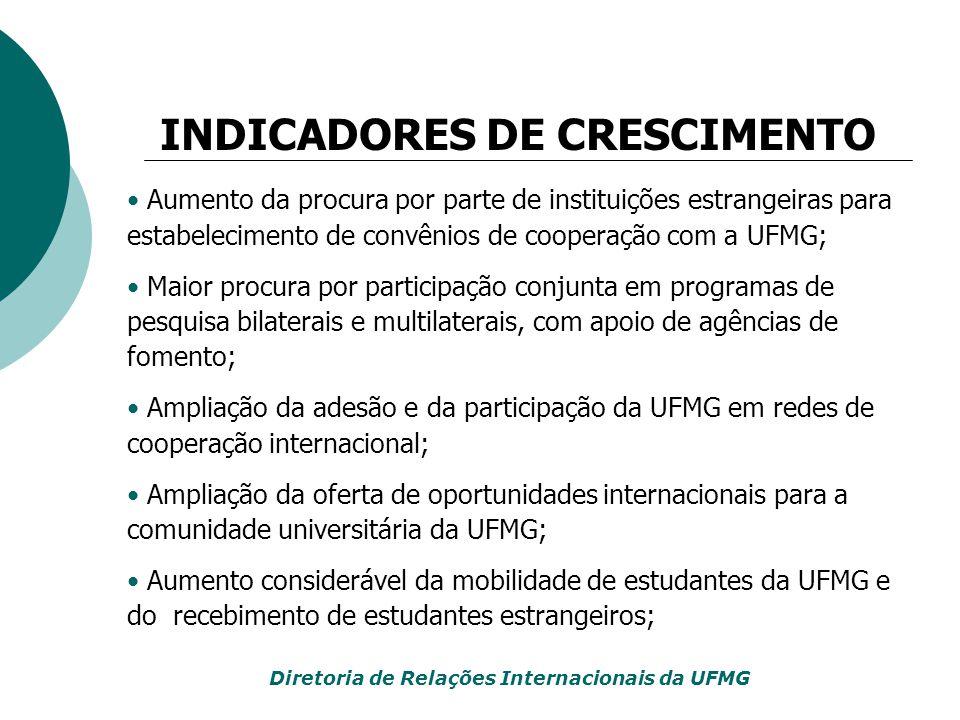 Aumento da procura por parte de instituições estrangeiras para estabelecimento de convênios de cooperação com a UFMG; Maior procura por participação c