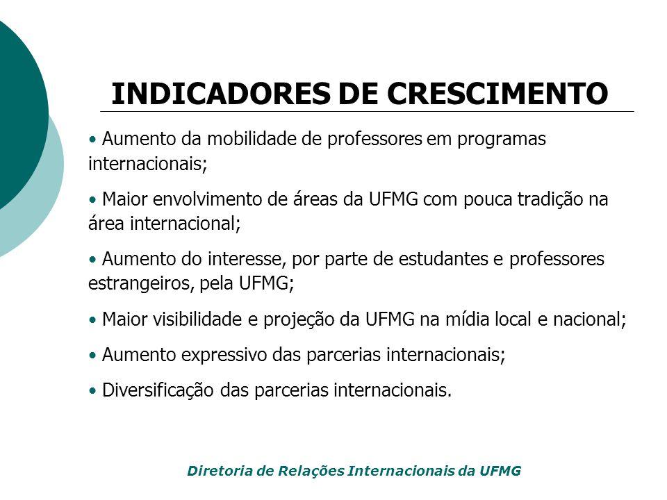 Aumento da mobilidade de professores em programas internacionais; Maior envolvimento de áreas da UFMG com pouca tradição na área internacional; Aument