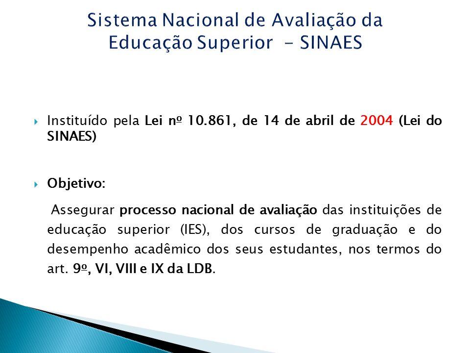 Instituído pela Lei n o 10.861, de 14 de abril de 2004 (Lei do SINAES)  Objetivo: Assegurar processo nacional de avaliação das instituições de educ