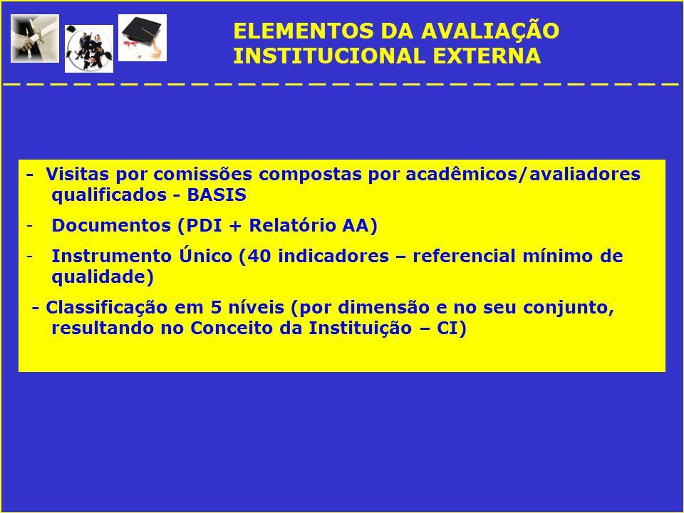 ELEMENTOS DA AVALIAÇÃO INSTITUCIONAL EXTERNA - Visitas por comissões compostas por acadêmicos/avaliadores qualificados - BASIS -Documentos (PDI + Relatório AA) -Instrumento Único (40 indicadores – referencial mínimo de qualidade) - Classificação em 5 níveis (por dimensão e no seu conjunto, resultando no Conceito da Instituição – CI)