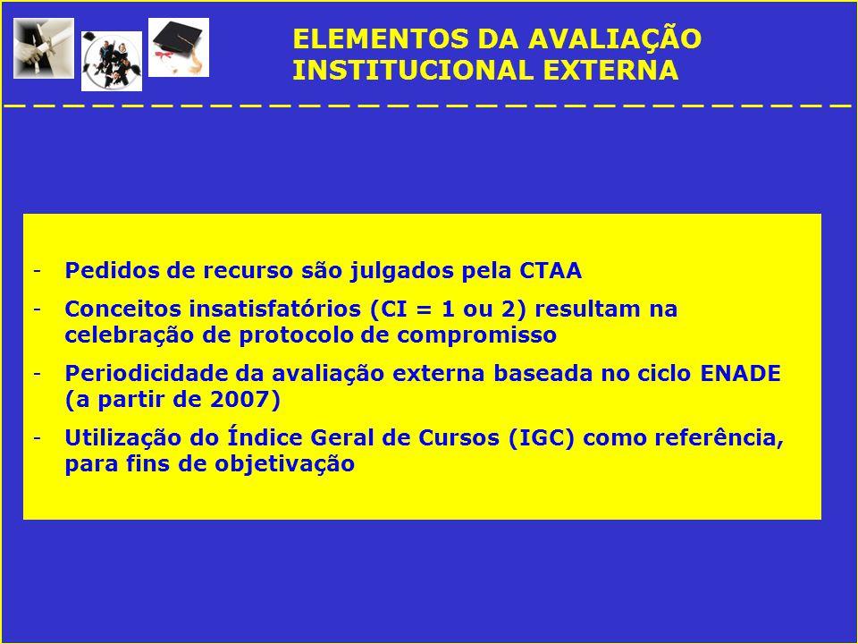 ELEMENTOS DA AVALIAÇÃO INSTITUCIONAL EXTERNA -Pedidos de recurso são julgados pela CTAA -Conceitos insatisfatórios (CI = 1 ou 2) resultam na celebração de protocolo de compromisso -Periodicidade da avaliação externa baseada no ciclo ENADE (a partir de 2007) -Utilização do Índice Geral de Cursos (IGC) como referência, para fins de objetivação