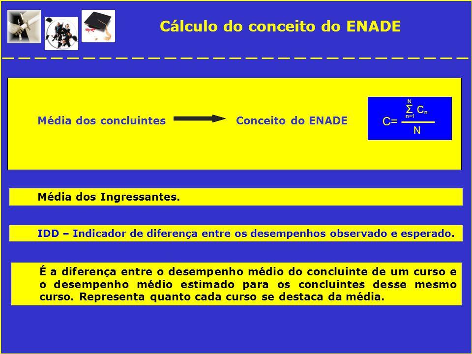 Cálculo do conceito do ENADE Média dos concluintes Conceito do ENADE IDD – Indicador de diferença entre os desempenhos observado e esperado.