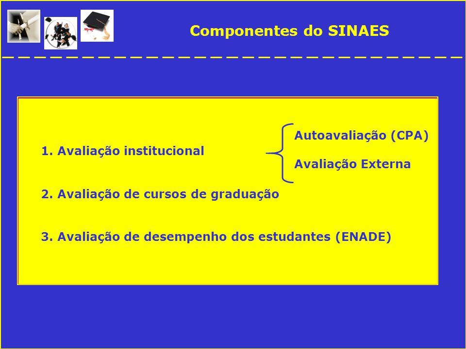 Componentes do SINAES 1. Avaliação institucional 2.