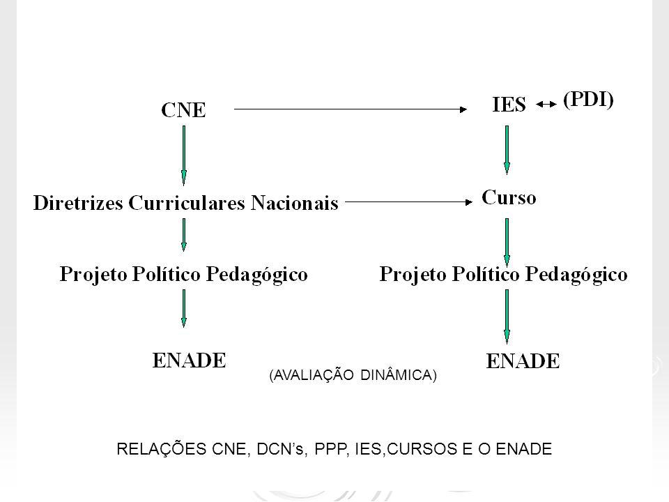 O que resulta da construção coletiva do Projeto político pedagógico do curso?