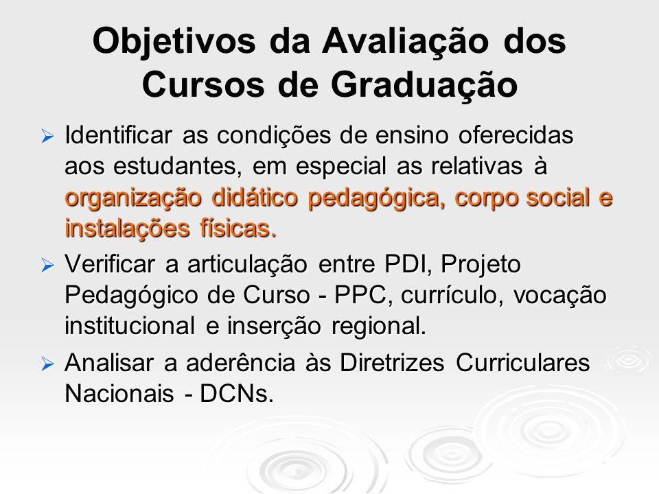 Concepções e Princípios no âmbito do SINAES Avaliação de curso articulada à avaliação institucional.