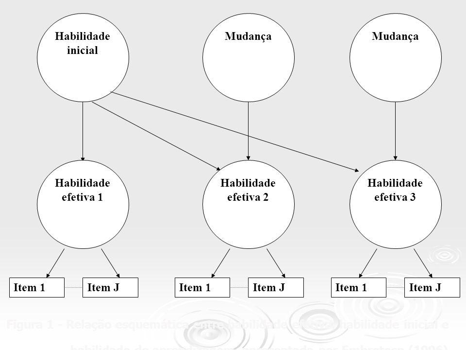 Incremento na habilidade efetiva entre duas medidas sucessivas Em uma segunda medida (ou medida posterior) a habilidade efetiva depende da habilidade inicial e de uma ou mais habilidades de aprendizagem.