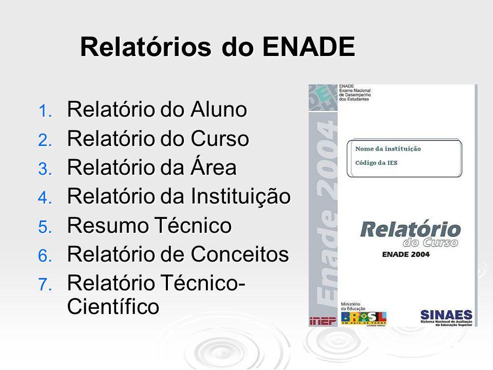 Instrumentos do ENADE  Prova;  Avaliação Discente da Educação superior (ADES);  Questionário de Impressões sobre a Prova;  Questionário aos Coordenadores de Curso.