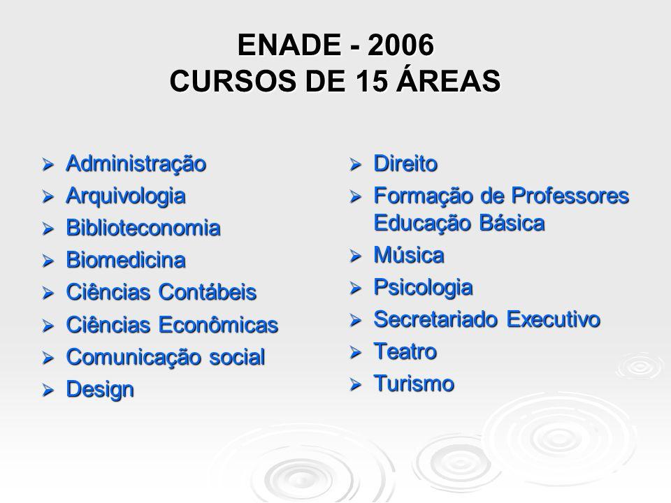 ENADE 2005 ÁREAS  Arquitetura e Urbanismo  Biologia  Ciências Sociais  Computação  Engenharias (oito grupos, 49 cursos)  Filosofia  Física  Geografia  História  Letras  Matemática  Pedagogia  Química ** Educação à distância