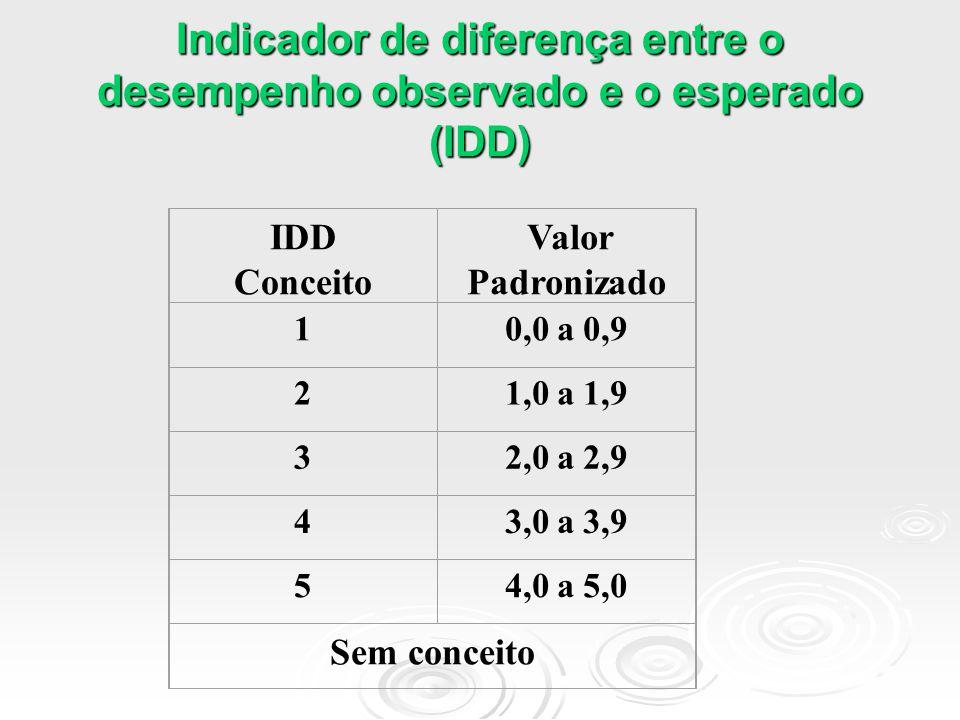 Atribuição de conceito Conceito ENADE NOTAS 10,0 a 0,9 21,0 a 1,9 32,0 a 2,9 43,0 a 3,9 54,0 a 5,0 Sem conceito