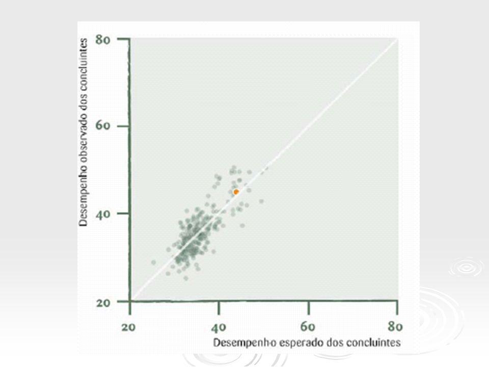 Indicador de diferença entre o desempenho observado e o esperado (IDD) IDD Conceito Valor Padronizado 10,0 a 0,9 21,0 a 1,9 32,0 a 2,9 43,0 a 3,9 54,0 a 5,0 Sem conceito