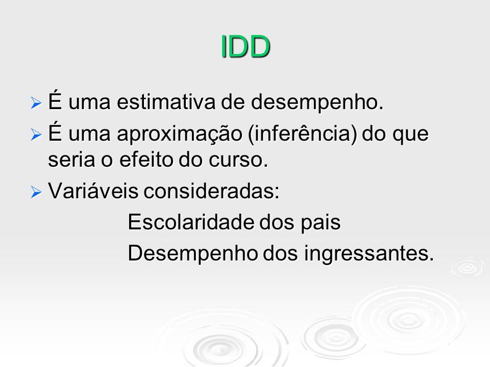 IDD  É uma estimativa de desempenho.