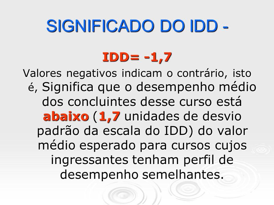 SIGNIFICADO DO IDD + IDD=+1,5 Significa que o desempenho médio dos concluintes desse curso está acima (1,5 unidades de desvios padrão da escala do IDD) do valor médio esperado para cursos cujos ingressantes tenham perfil de desempenho semelhantes.
