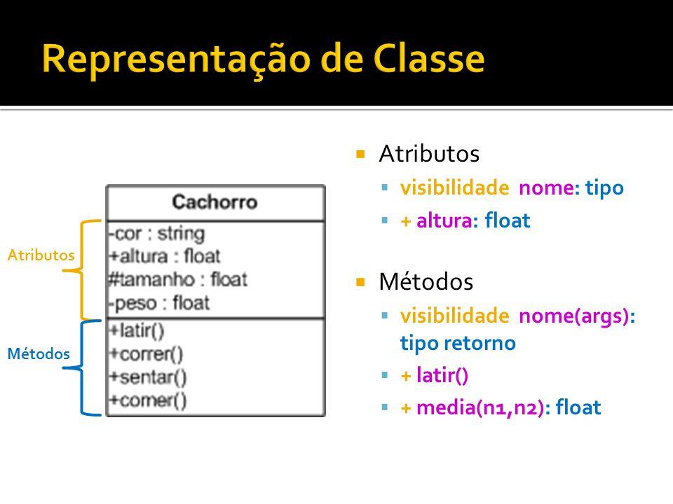  Atributos  visibilidade nome: tipo  + altura: float  Métodos  visibilidade nome(args): tipo retorno  + latir()  + media(n1,n2): float Atributo