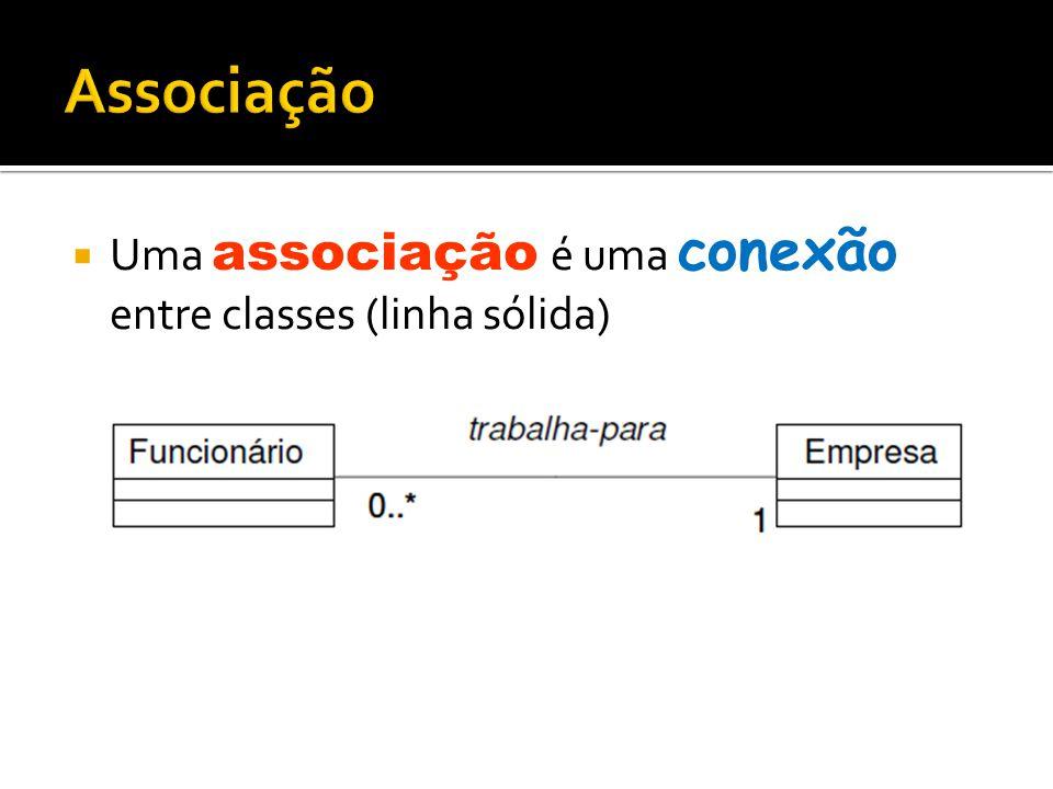  Uma associação é uma conexão entre classes (linha sólida)