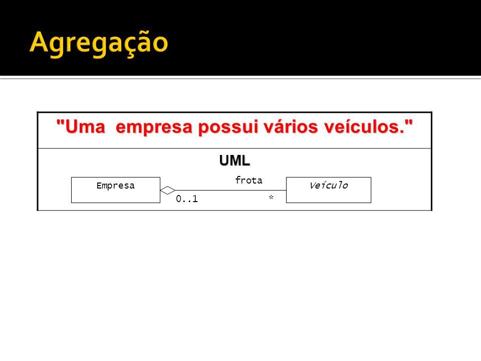 Uma empresa possui vários veículos. UML EmpresaVeículo * frota 0..1