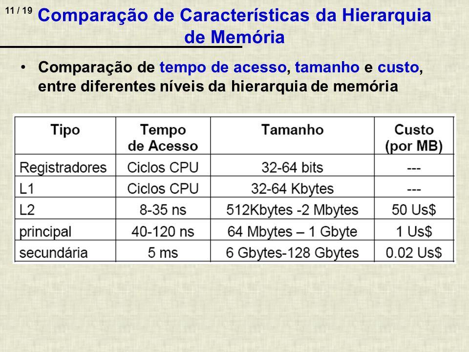 11 / 19 Comparação de Características da Hierarquia de Memória Comparação de tempo de acesso, tamanho e custo, entre diferentes níveis da hierarquia de memória